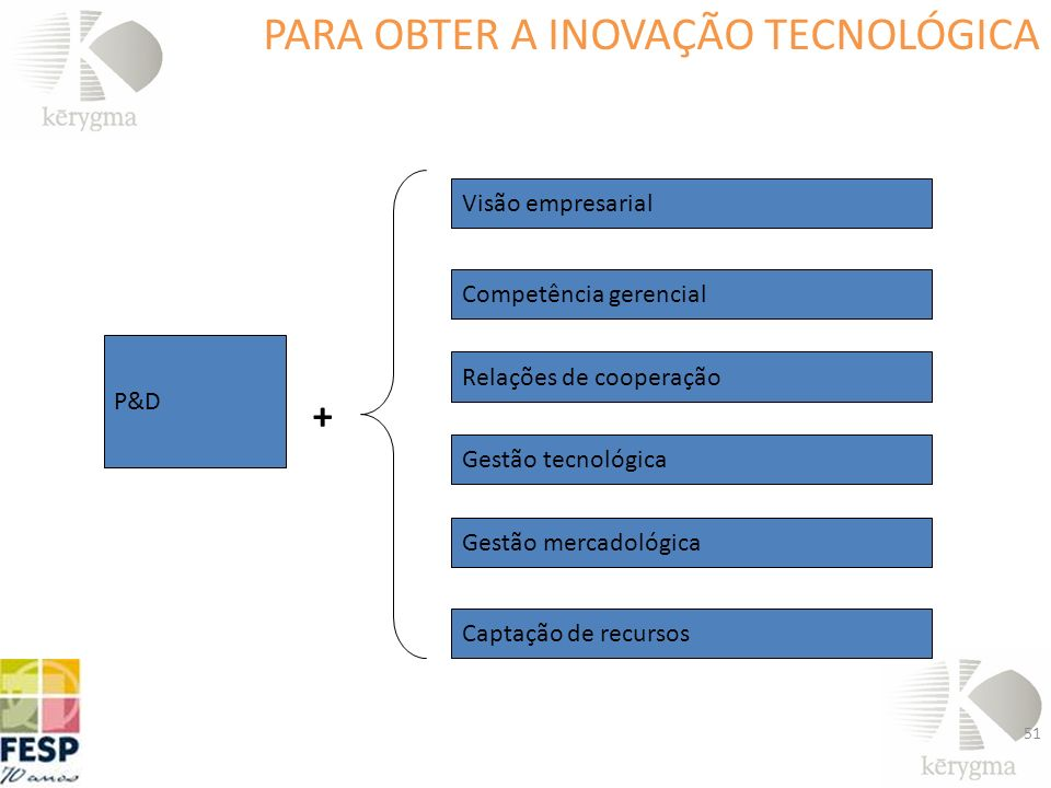 PARA OBTER A INOVAÇÃO TECNOLÓGICA