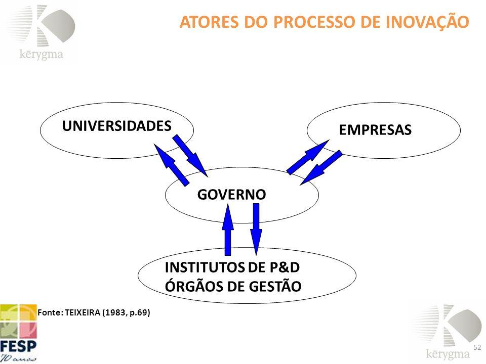 ATORES DO PROCESSO DE INOVAÇÃO