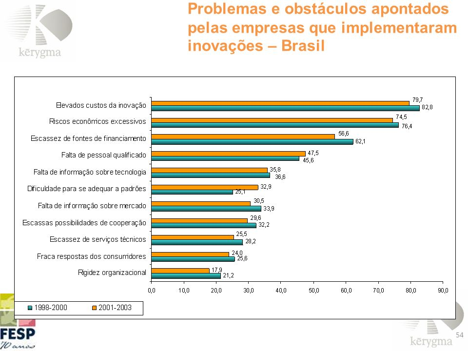 Problemas e obstáculos apontados pelas empresas que implementaram inovações – Brasil
