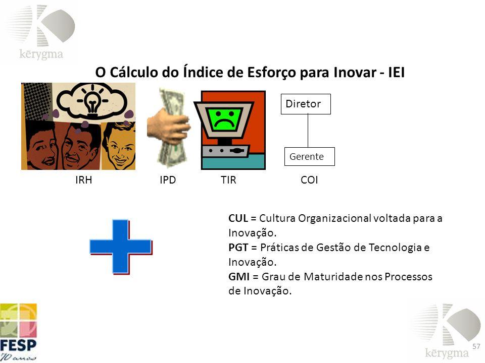 O Cálculo do Índice de Esforço para Inovar - IEI