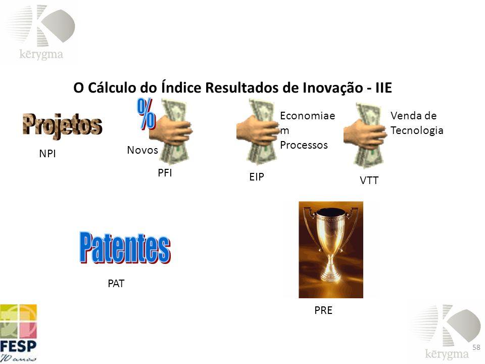 O Cálculo do Índice Resultados de Inovação - IIE