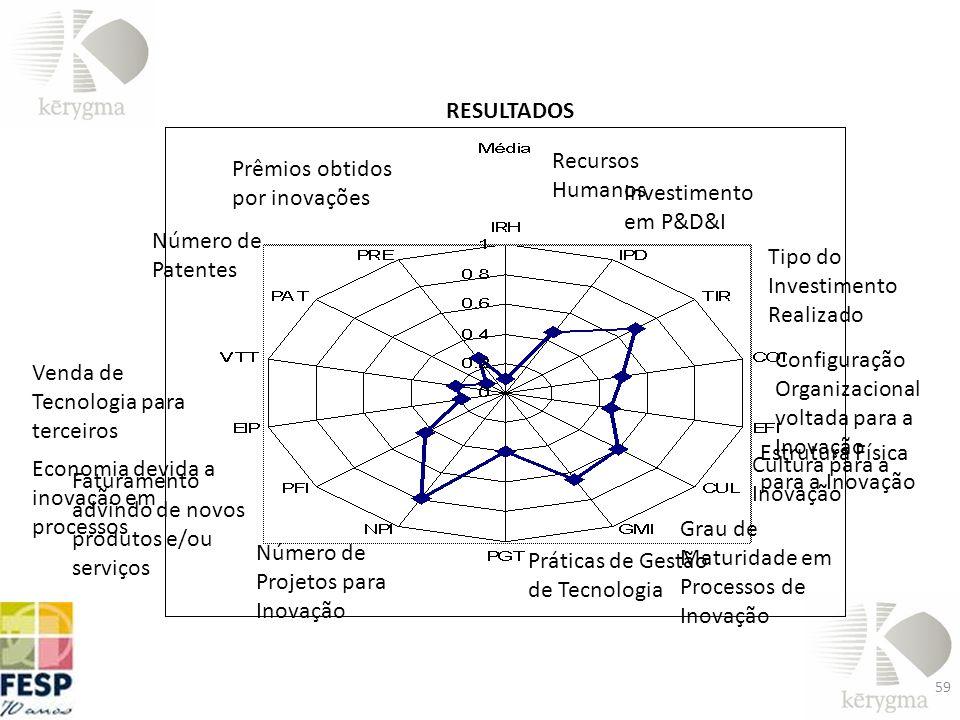 RESULTADOS Recursos Humanos. Prêmios obtidos por inovações. Investimento em P&D&I. Número de Patentes.