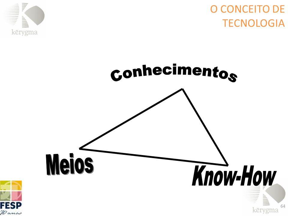 O CONCEITO DE TECNOLOGIA