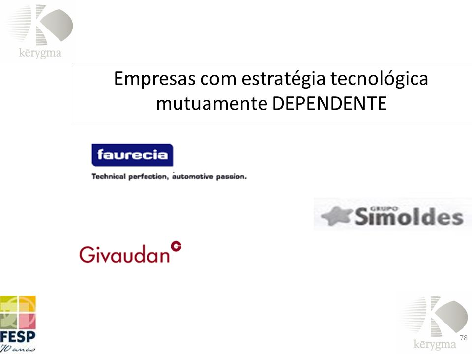 Empresas com estratégia tecnológica mutuamente DEPENDENTE