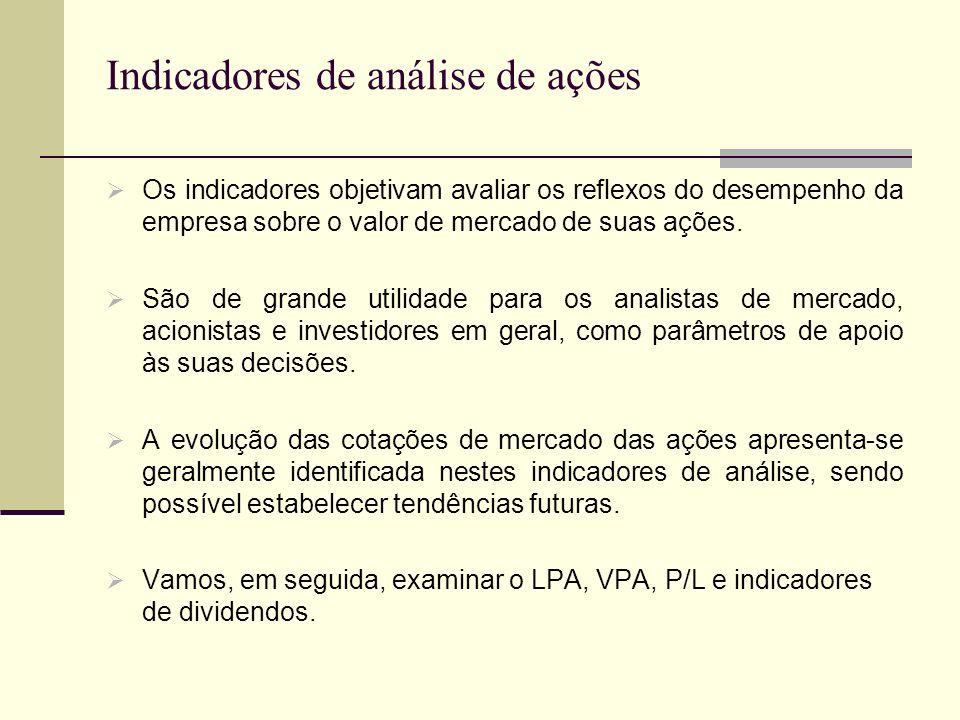 Indicadores de análise de ações