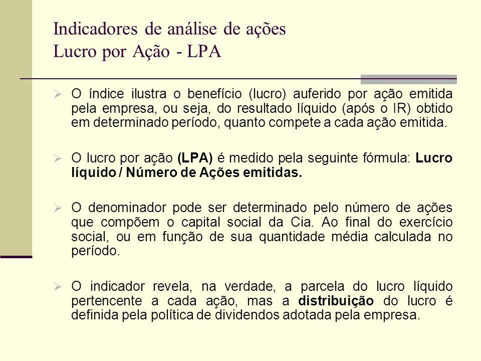 Indicadores de análise de ações Lucro por Ação - LPA