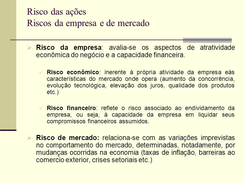 Risco das ações Riscos da empresa e de mercado