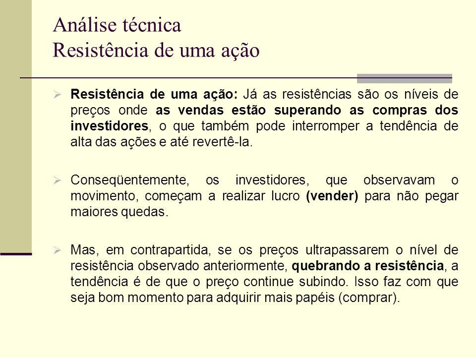 Análise técnica Resistência de uma ação