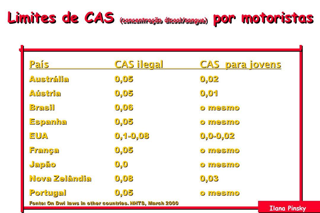Limites de CAS (concentração álcool/sangue) por motoristas