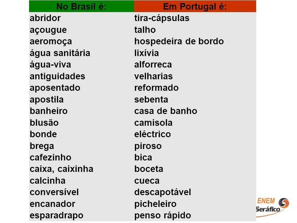 No Brasil é:Em Portugal é: abridor. tira-cápsulas. açougue. talho. aeromoça. hospedeira de bordo. água sanitária.