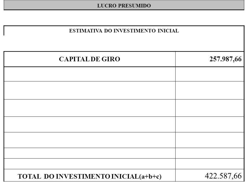 LUCRO PRESUMIDO ESTIMATIVA DO INVESTIMENTO INICIAL. CAPITAL DE GIRO. 257.987,66. TOTAL DO INVESTIMENTO INICIAL(a+b+c)