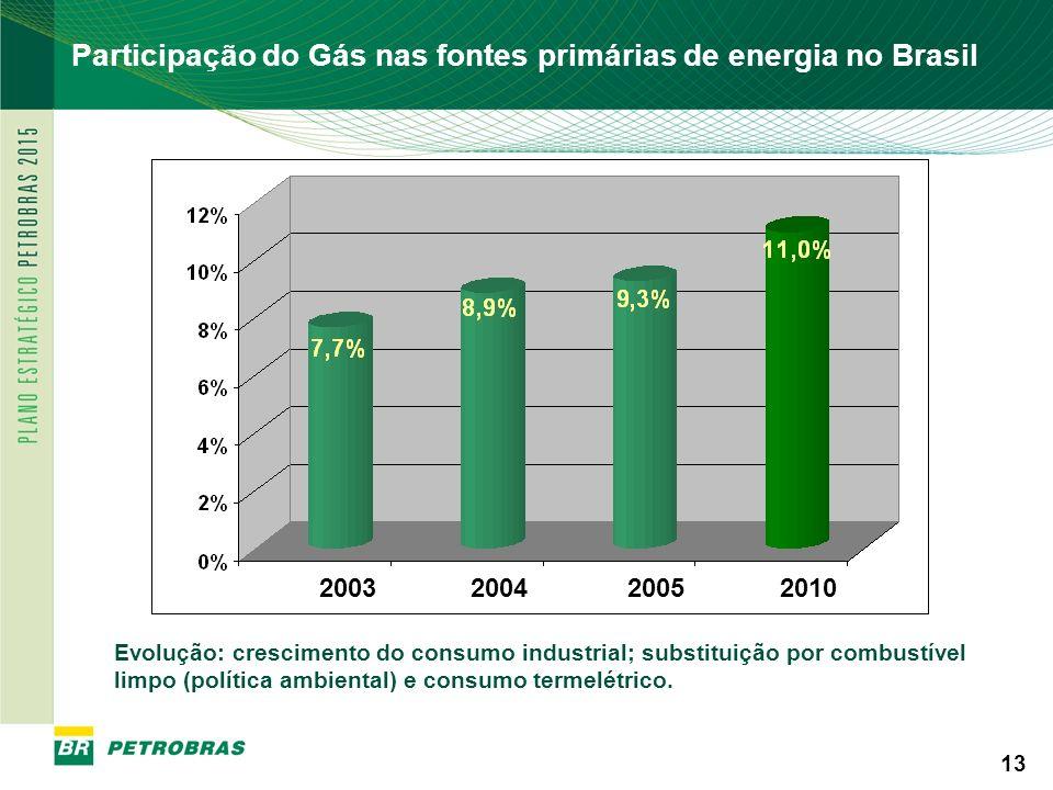 Participação do Gás nas fontes primárias de energia no Brasil