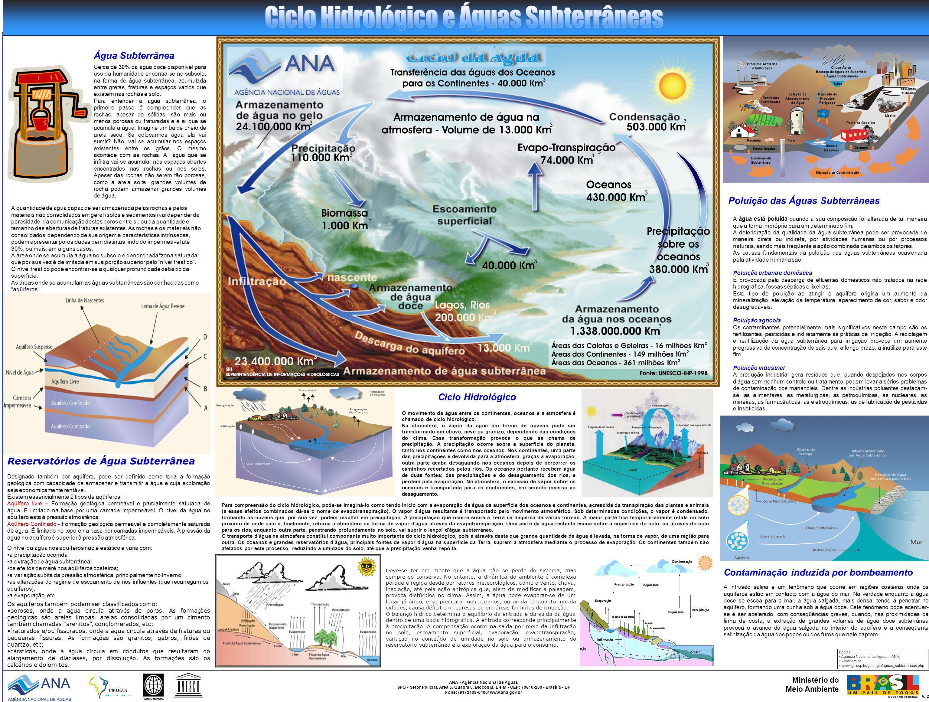 Ciclo Hidrológico e Águas Subterrâneas