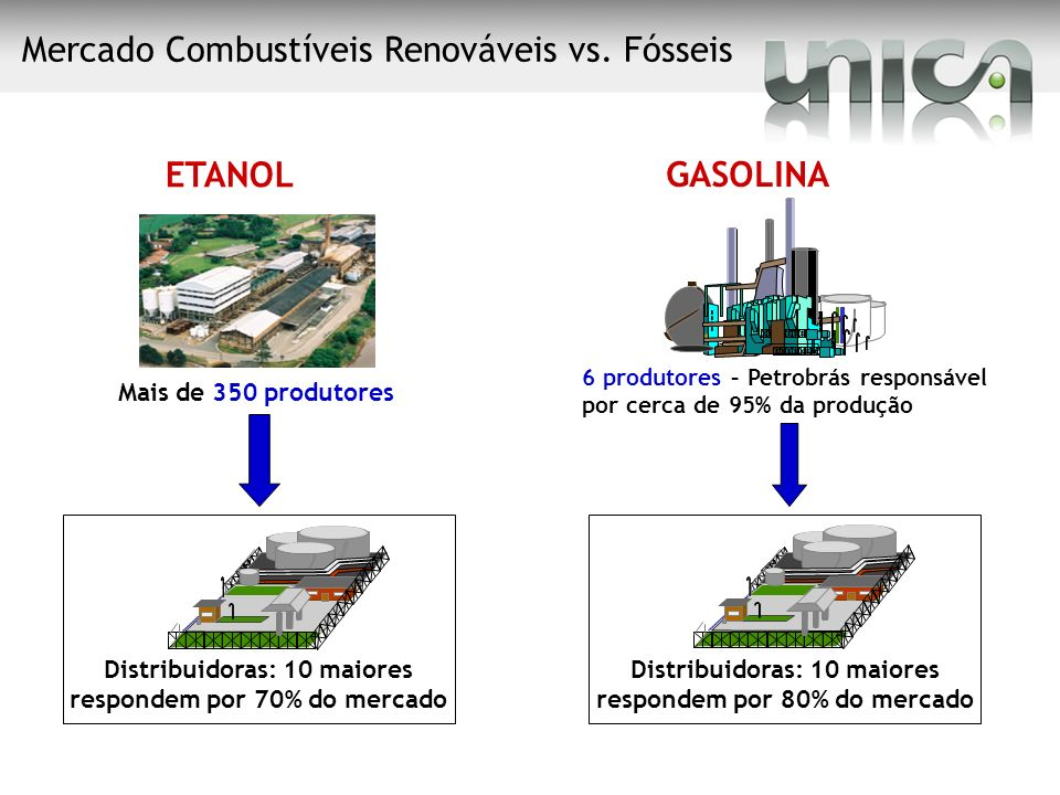 Mercado Combustíveis Renováveis vs. Fósseis
