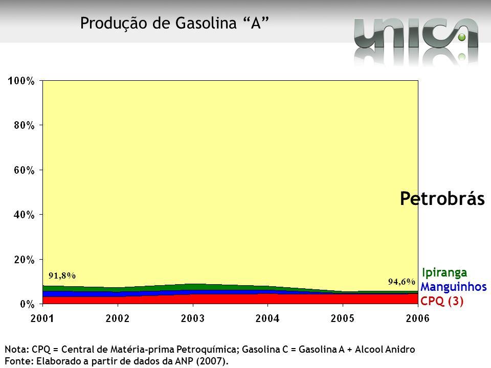 Produção de Gasolina A