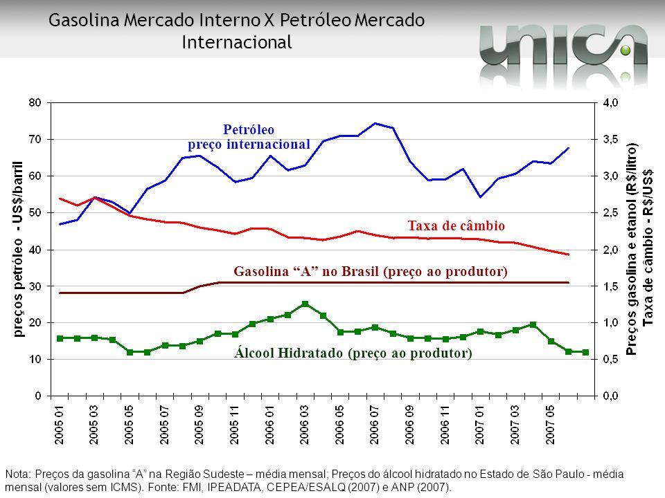 Gasolina A no Brasil (preço ao produtor)