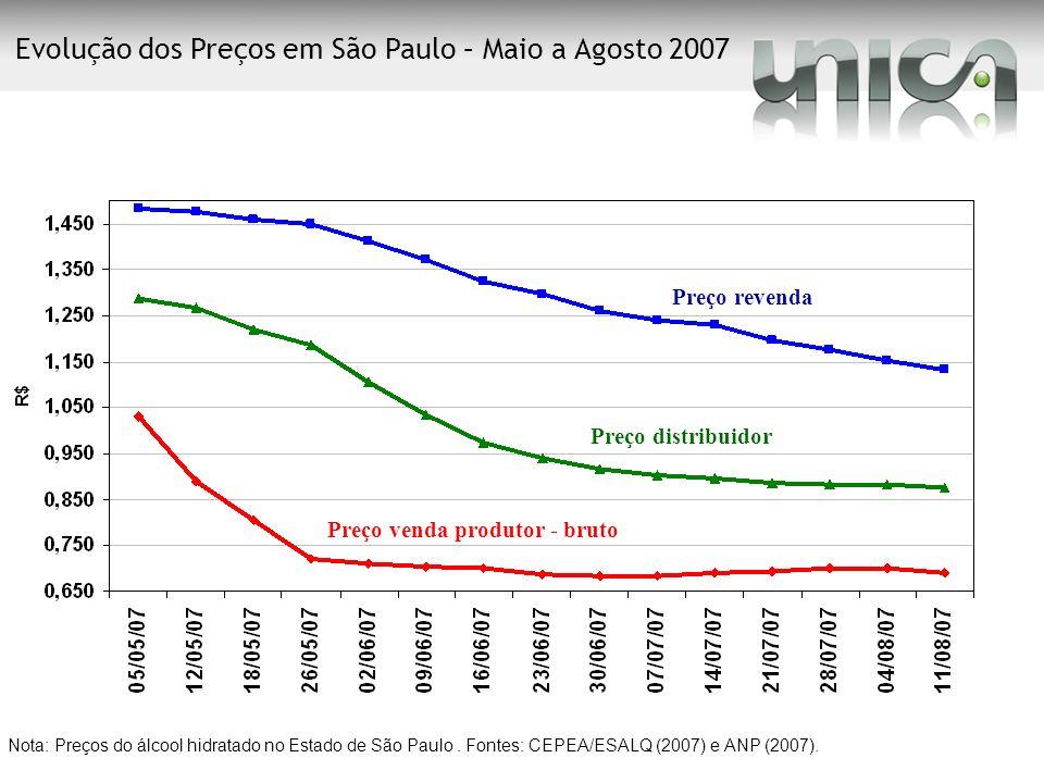 Evolução dos Preços em São Paulo – Maio a Agosto 2007