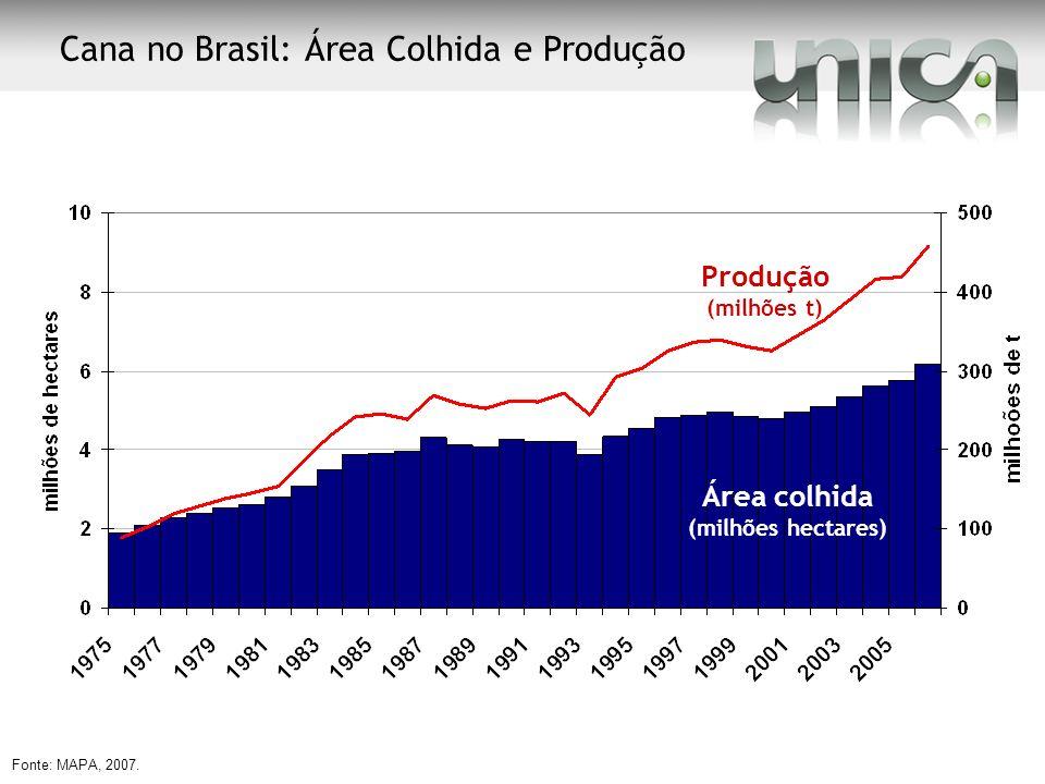 Cana no Brasil: Área Colhida e Produção