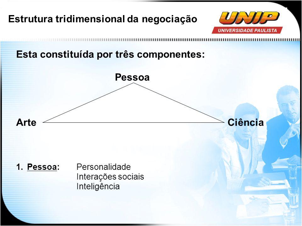 Estrutura tridimensional da negociação