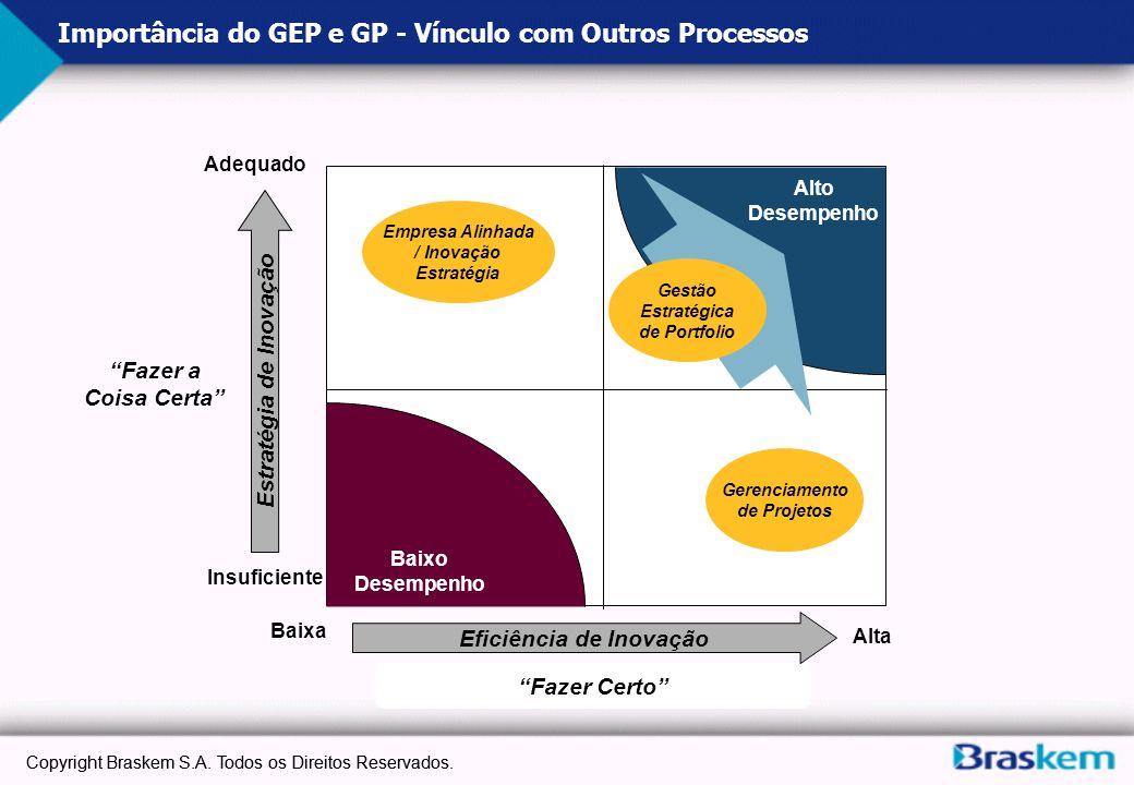 Importância do GEP e GP - Vínculo com Outros Processos