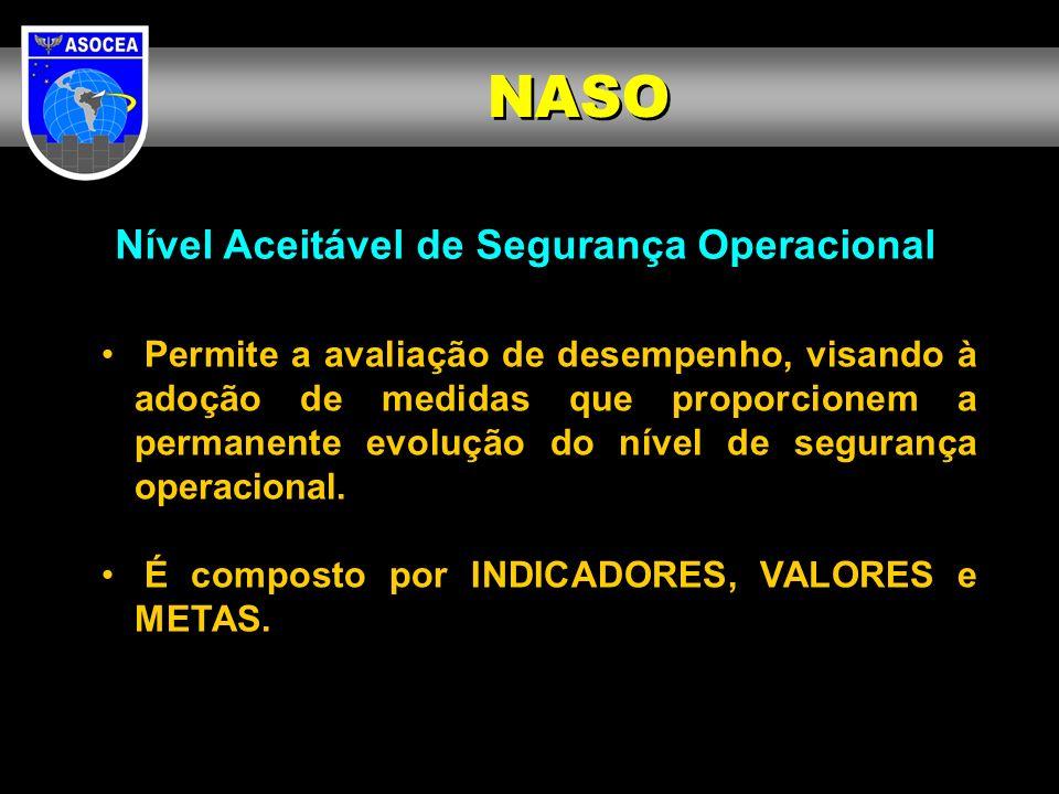 NASO Nível Aceitável de Segurança Operacional