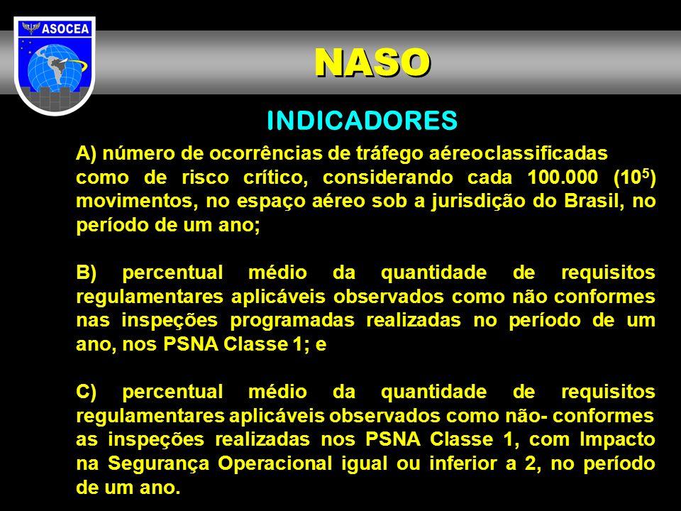 NASO INDICADORES.
