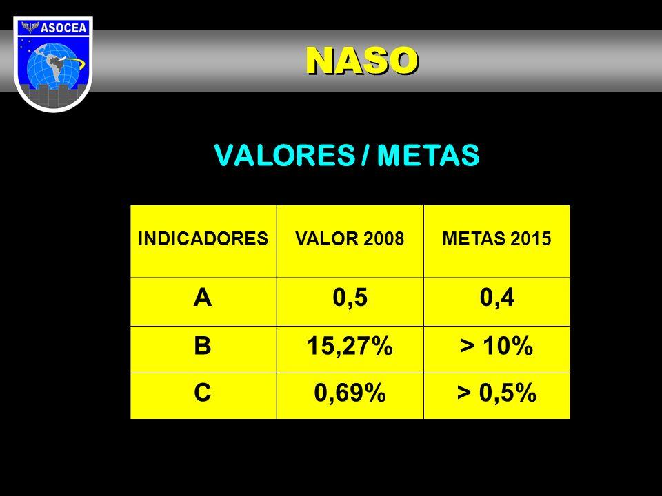 NASO VALORES / METAS A 0,5 0,4 B 15,27% > 10% C 0,69% > 0,5%