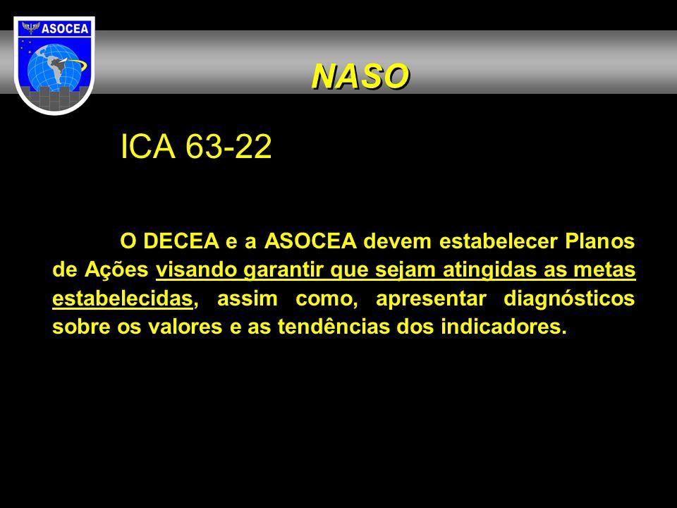 NASO ICA 63-22.