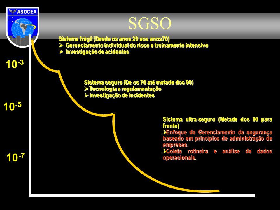 SGSO 10-3 10-5 10-7 Sistema frágil (Desde os anos 20 aos anos70)