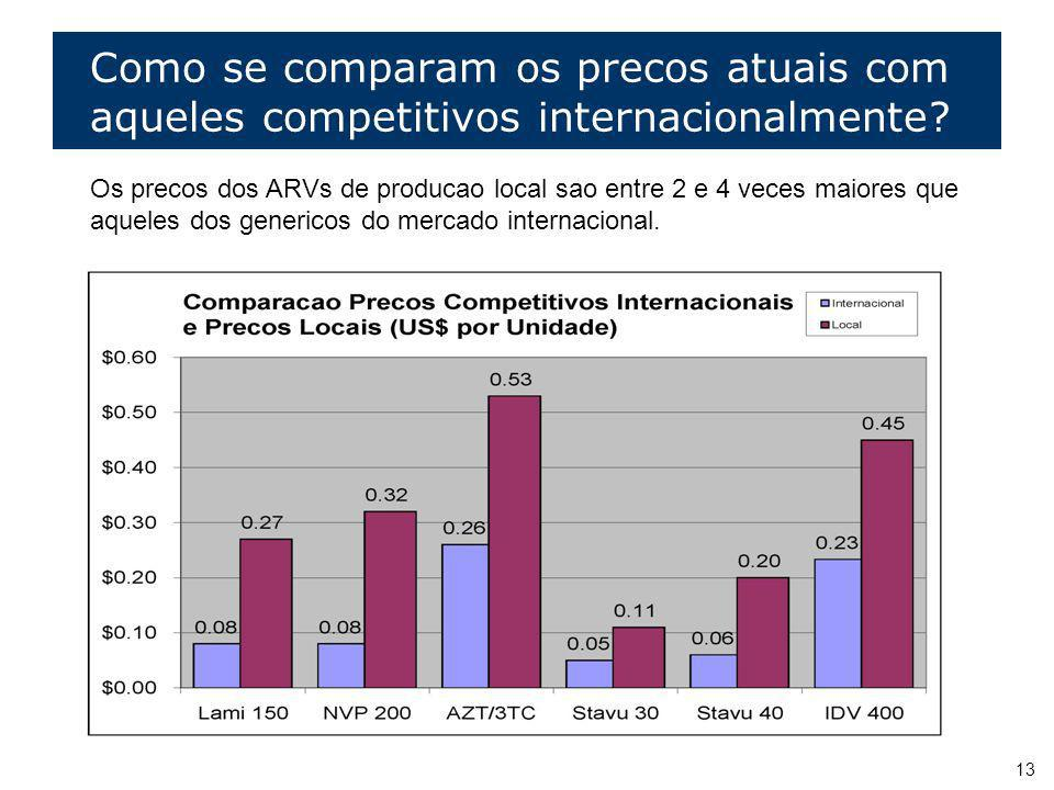 Como se comparam os precos atuais com aqueles competitivos internacionalmente