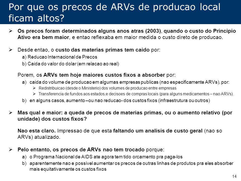 Por que os precos de ARVs de producao local ficam altos