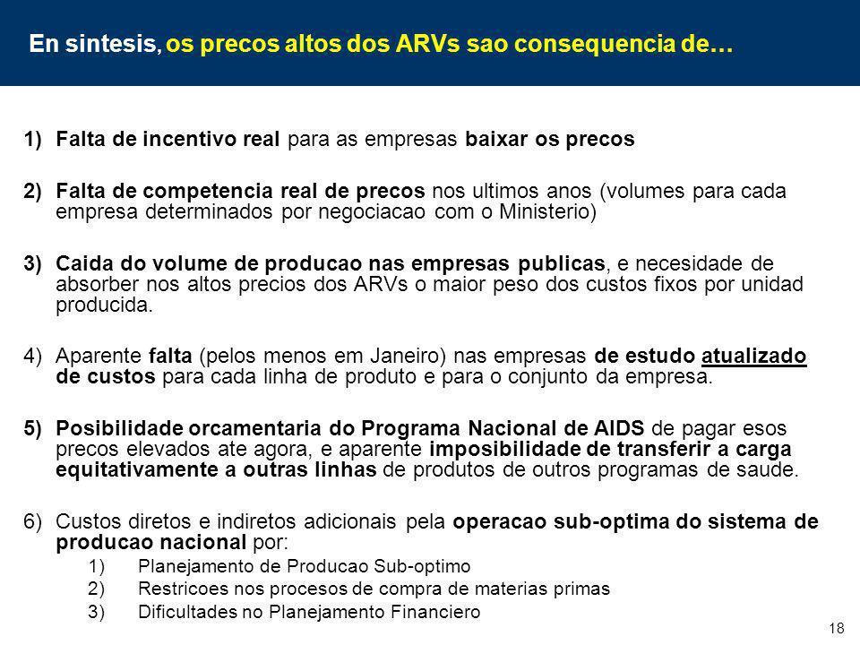 En sintesis, os precos altos dos ARVs sao consequencia de…
