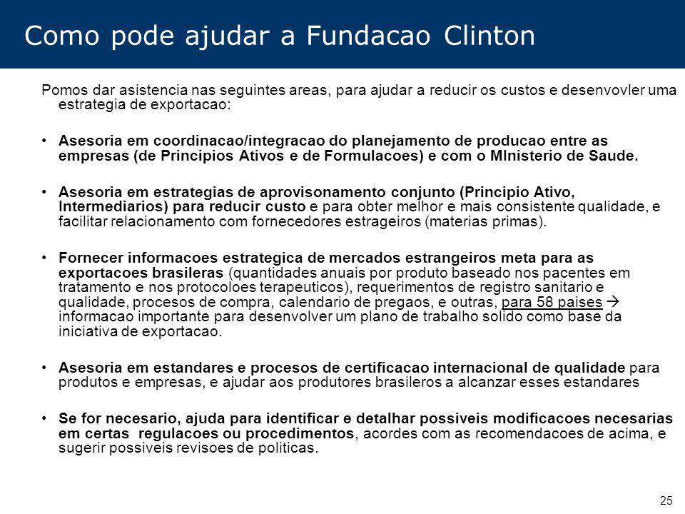 Como pode ajudar a Fundacao Clinton