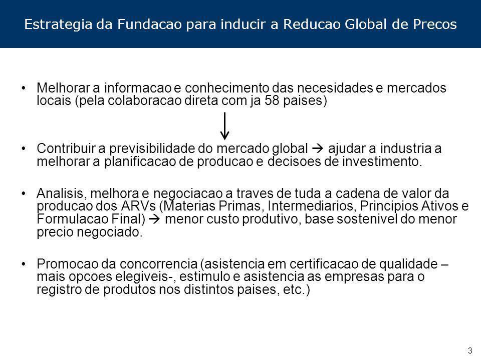 Estrategia da Fundacao para inducir a Reducao Global de Precos