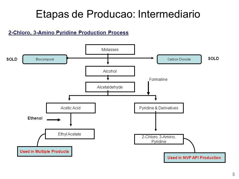 Etapas de Producao: Intermediario