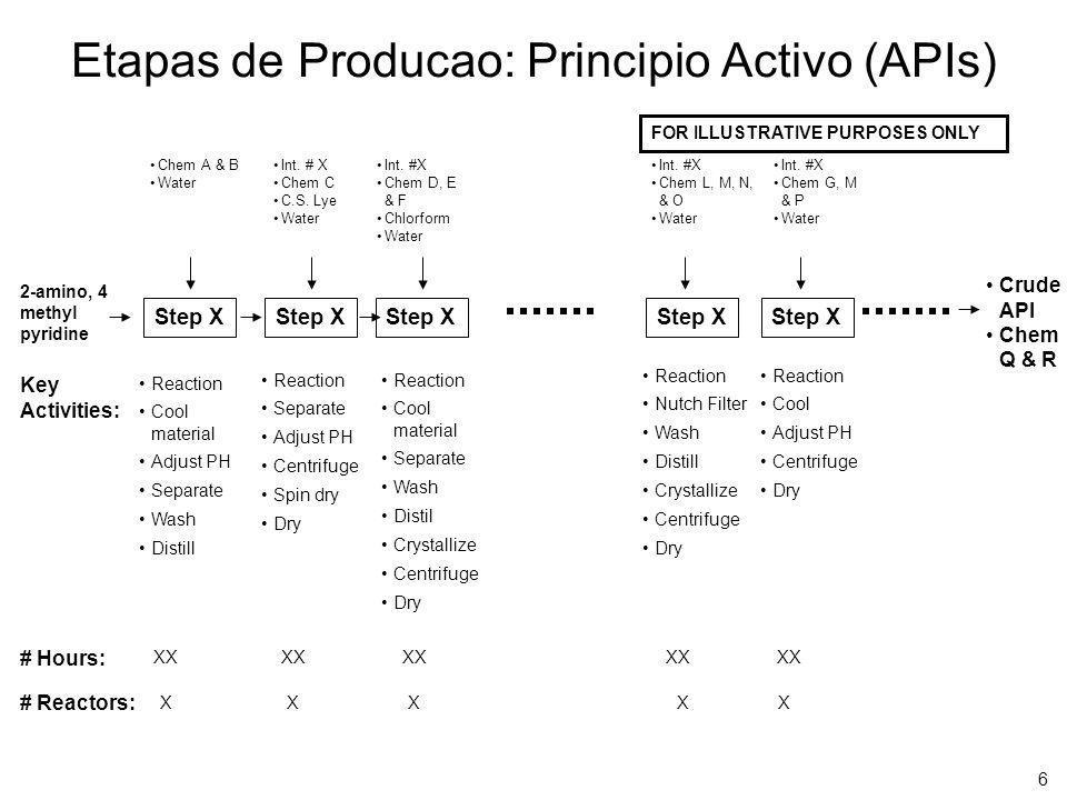 Etapas de Producao: Principio Activo (APIs)
