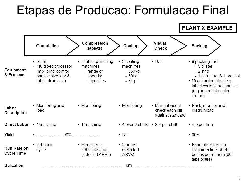Etapas de Producao: Formulacao Final