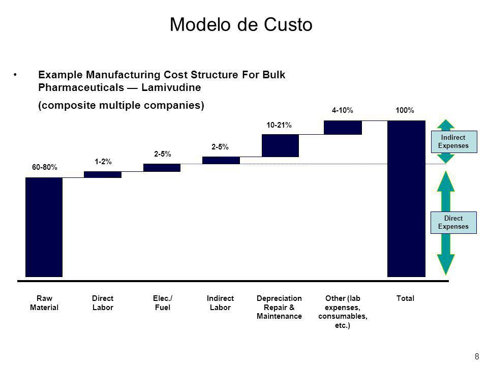 Modelo de Custo Example Manufacturing Cost Structure For Bulk Pharmaceuticals — Lamivudine. (composite multiple companies)