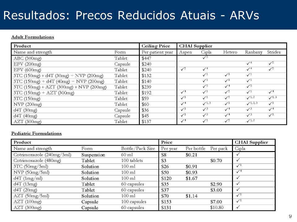 Resultados: Precos Reducidos Atuais - ARVs