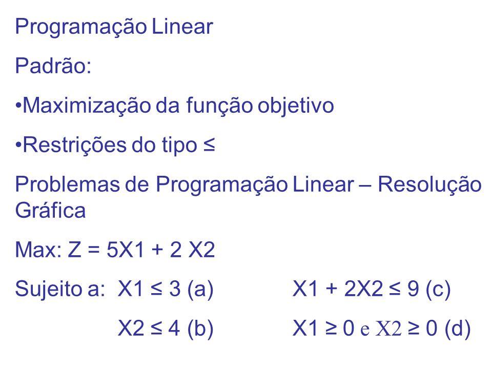 Programação Linear Padrão: Maximização da função objetivo. Restrições do tipo ≤ Problemas de Programação Linear – Resolução Gráfica.