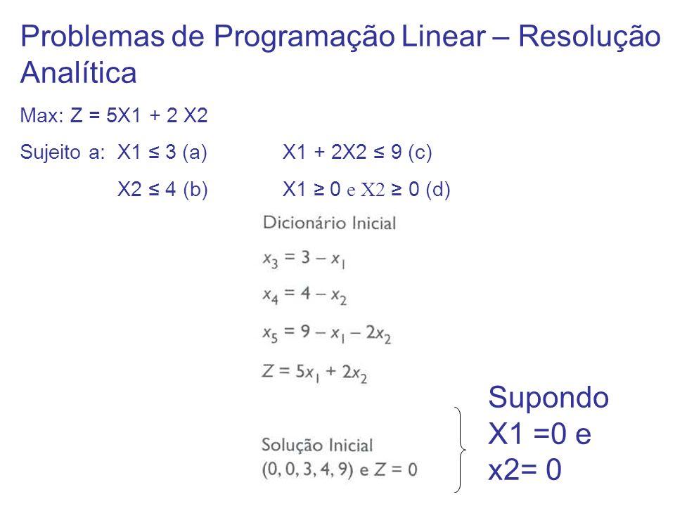 Problemas de Programação Linear – Resolução Analítica