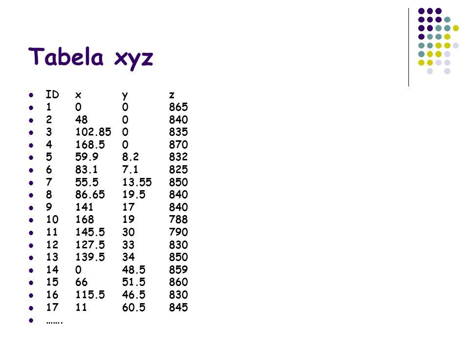 Tabela xyz ID x y z. 1 0 0 865. 2 48 0 840. 3 102.85 0 835. 4 168.5 0 870. 5 59.9 8.2 832. 6 83.1 7.1 825.