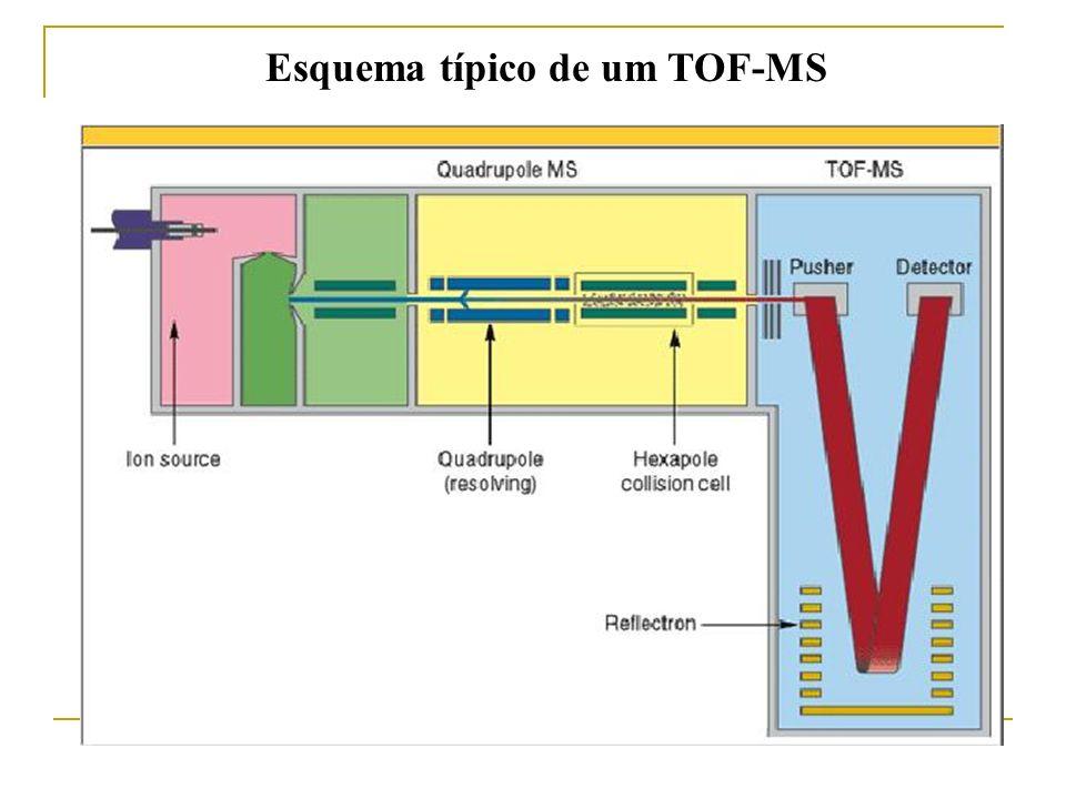 Esquema típico de um TOF-MS