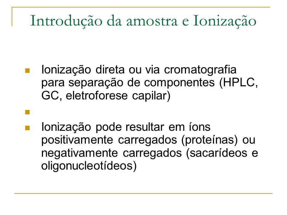 Introdução da amostra e Ionização