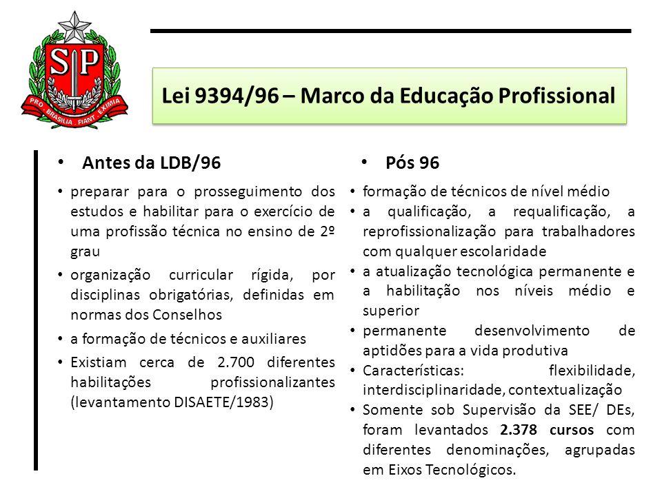 Lei 9394/96 – Marco da Educação Profissional