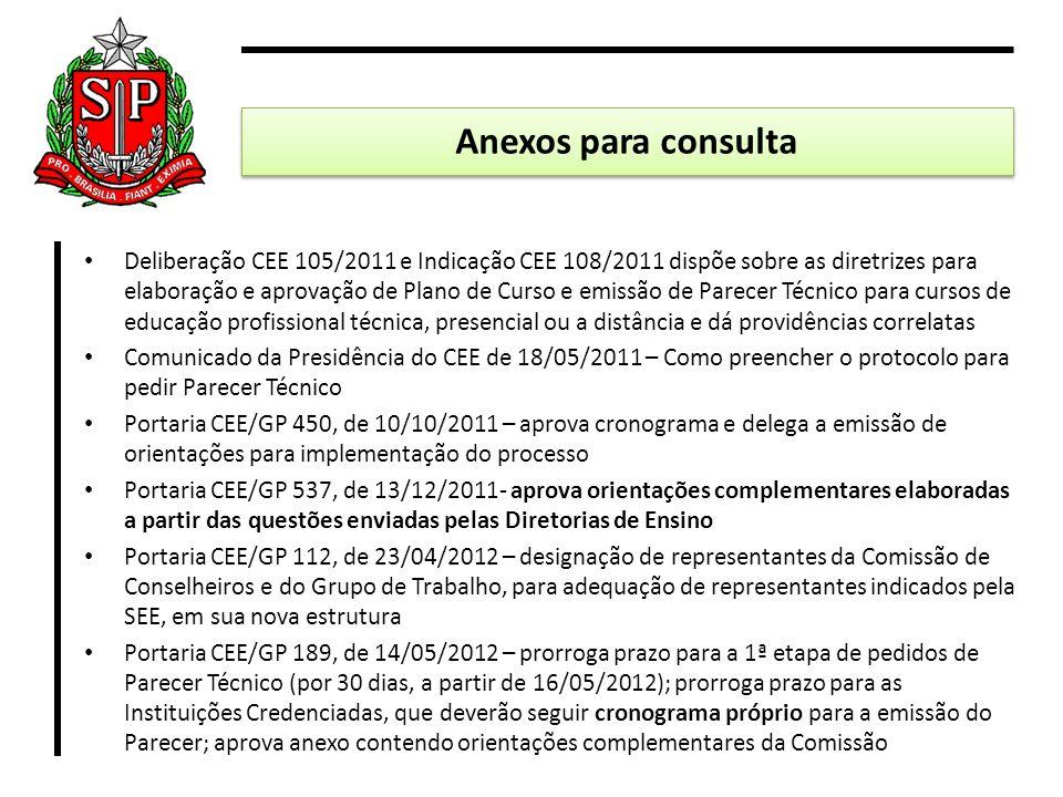 Anexos para consulta
