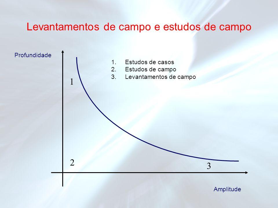 Levantamentos de campo e estudos de campo