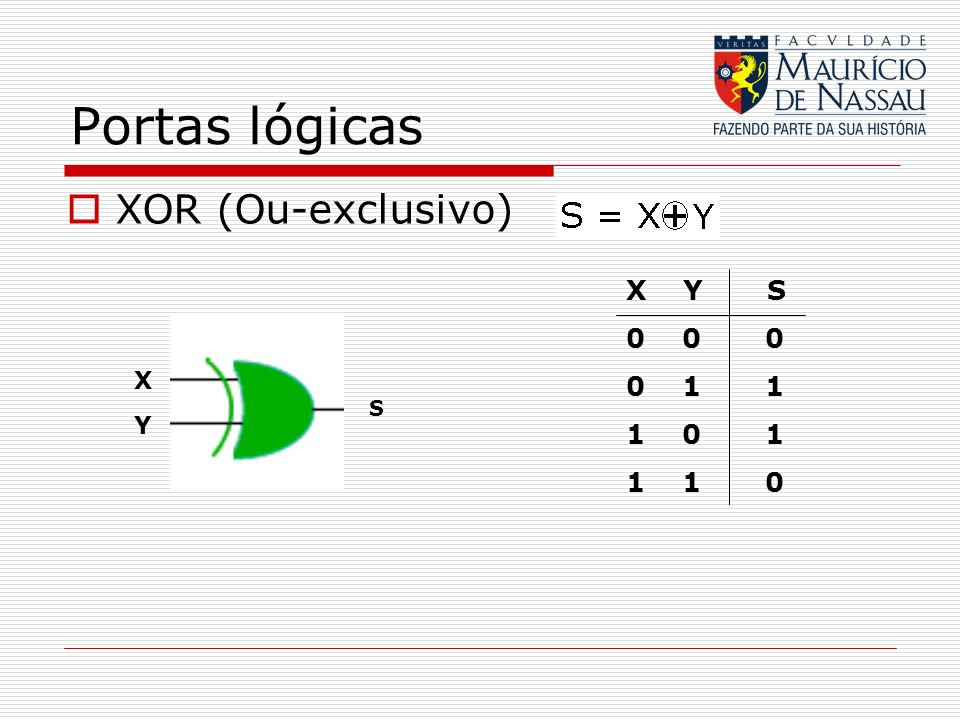 Portas lógicasXOR (Ou-exclusivo) X Y S. 0 0 0. 0 1 1. 1 0 1. 1 1 0.