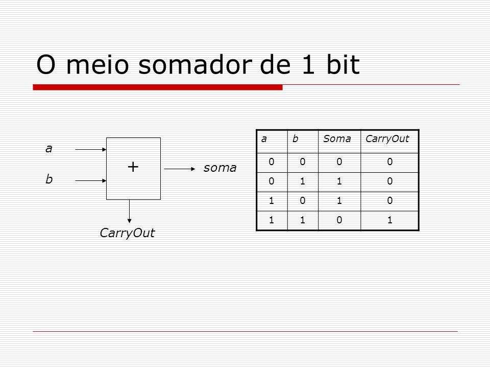 O meio somador de 1 bit a b Soma CarryOut 1 a b CarryOut soma +