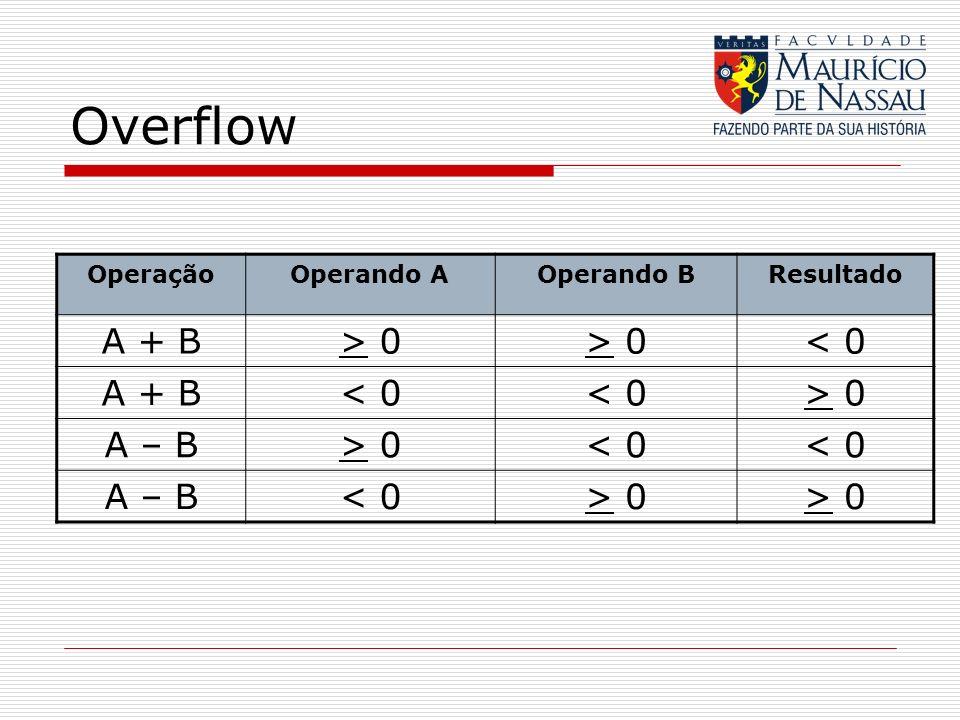 Overflow A + B > 0 < 0 A – B Operação Operando A Operando B